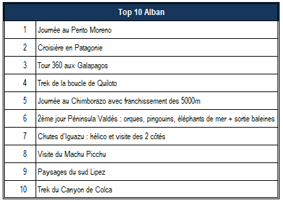 Top 10 Alban