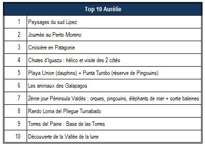 Top 10 Aurélie