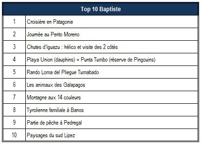 Top 10 Baptiste