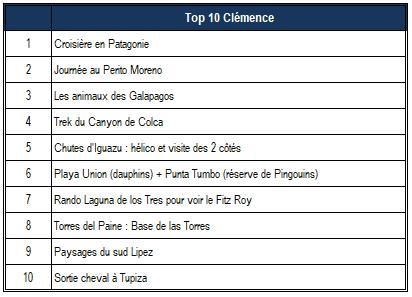 Top 10 Clémence