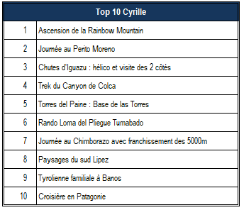 Top 10 Cyrille