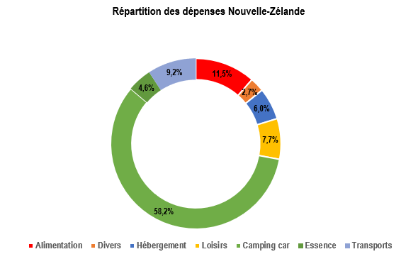 dépenses NZ