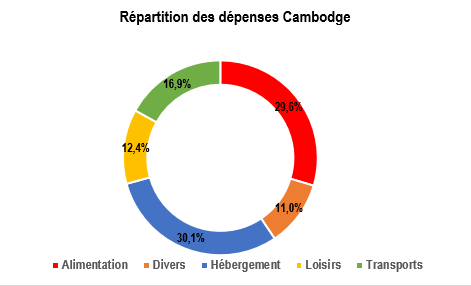 Dépenses Cambodge