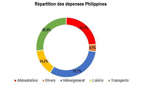 Dépenses Philippines